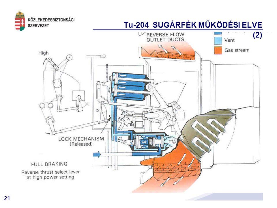 21 Tu-204 SUGÁRFÉK MŰKÖDÉSI ELVE (2)