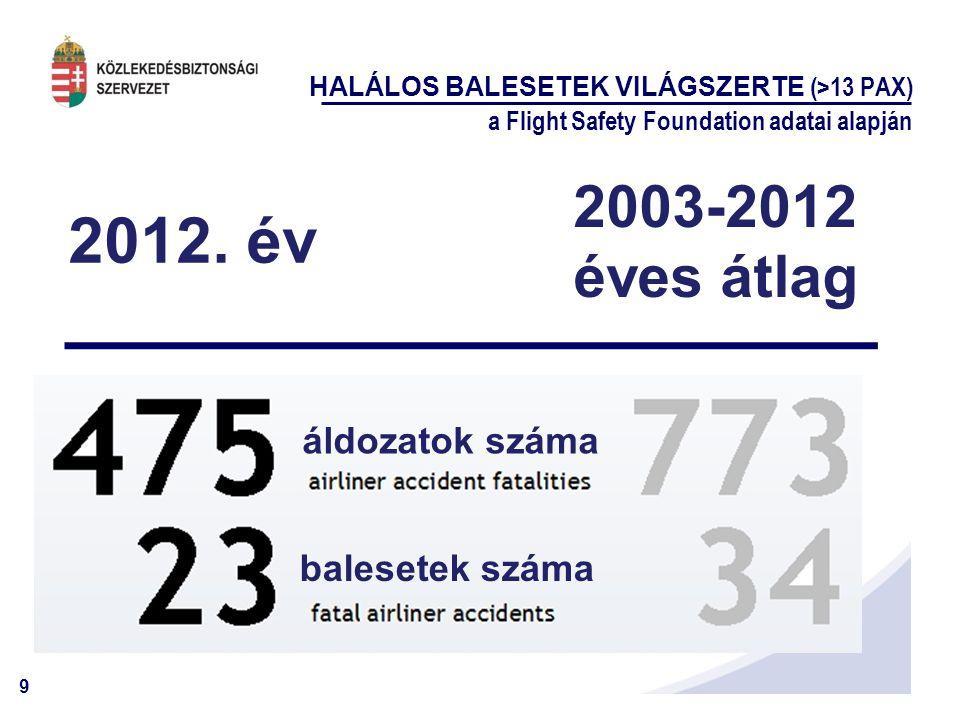 9 HALÁLOS BALESETEK VILÁGSZERTE (>13 PAX) a Flight Safety Foundation adatai alapján 2012. év 2003-2012 éves átlag áldozatok száma balesetek száma