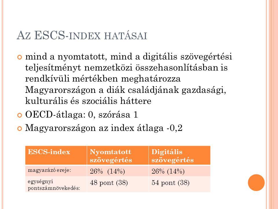 A Z ESCS- INDEX HATÁSAI mind a nyomtatott, mind a digitális szövegértési teljesítményt nemzetközi összehasonlításban is rendkívüli mértékben meghatározza Magyarországon a diák családjának gazdasági, kulturális és szociális háttere OECD-átlaga: 0, szórása 1 Magyarországon az index átlaga -0,2 ESCS-indexNyomtatott szövegértés Digitális szövegértés magyarázó ereje: 26% (14%) egységnyi pontszámnövekedés: 48 pont (38)54 pont (38)