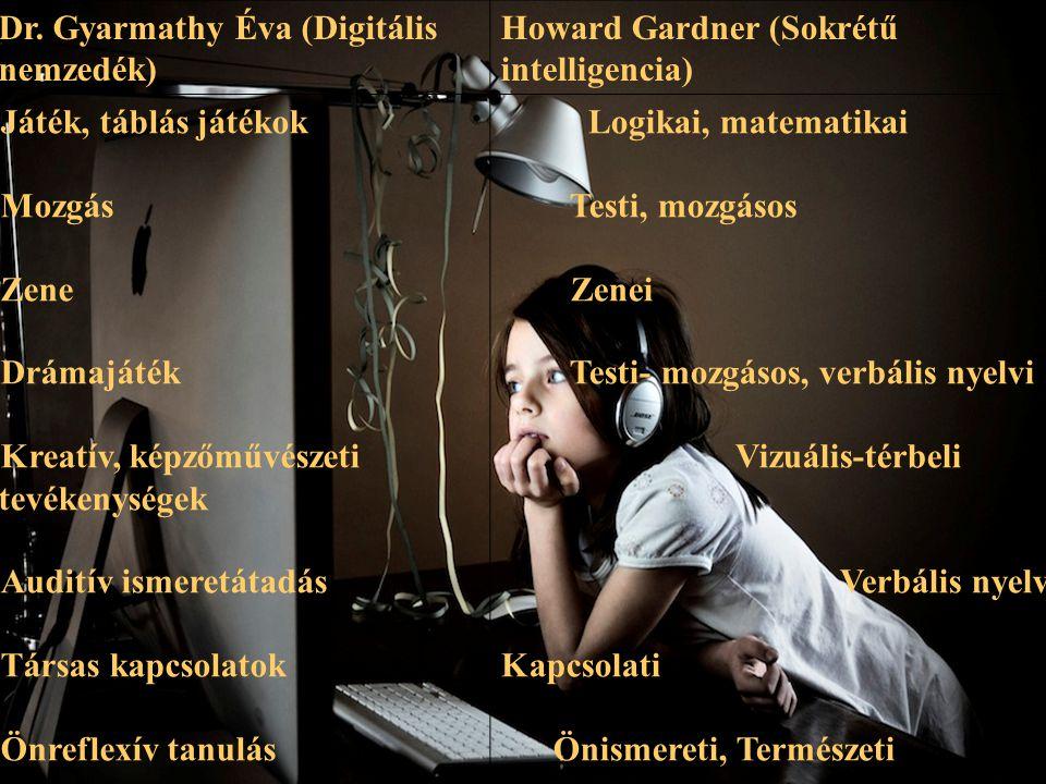 Dr. Gyarmathy Éva (Digitális nemzedék) Howard Gardner (Sokrétű intelligencia) Játék, táblás játékok Mozgás Zene Drámajáték Kreatív, képzőművészeti tev