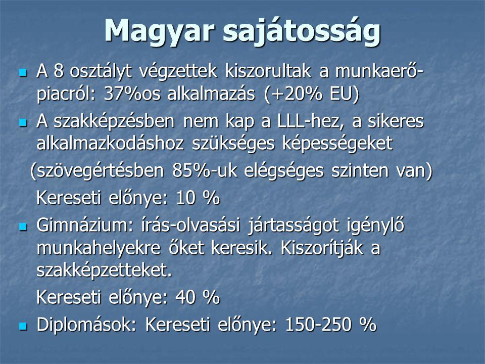 Magyar sajátosság A 8 osztályt végzettek kiszorultak a munkaerő- piacról: 37%os alkalmazás (+20% EU) A 8 osztályt végzettek kiszorultak a munkaerő- piacról: 37%os alkalmazás (+20% EU) A szakképzésben nem kap a LLL-hez, a sikeres alkalmazkodáshoz szükséges képességeket A szakképzésben nem kap a LLL-hez, a sikeres alkalmazkodáshoz szükséges képességeket (szövegértésben 85%-uk elégséges szinten van) (szövegértésben 85%-uk elégséges szinten van) Kereseti előnye: 10 % Kereseti előnye: 10 % Gimnázium: írás-olvasási jártasságot igénylő munkahelyekre őket keresik.