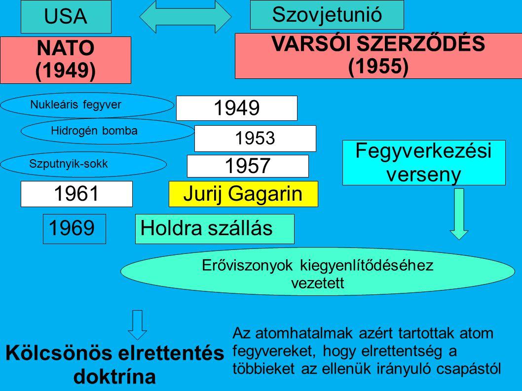 Jurij Gagarin 1957 1949 Fegyverkezési verseny USA 1961 1953 Szovjetunió NATO (1949) VARSÓI SZERZŐDÉS (1955) Nukleáris fegyver Szputnyik-sokk Hidrogé