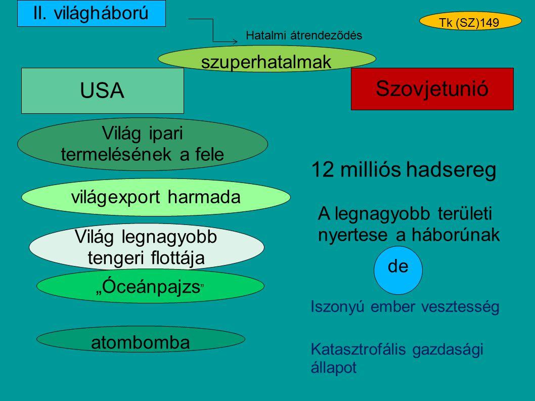 Szovjetunió Világ ipari termelésének a fele USA 12 milliós hadsereg Világ legnagyobb tengeri flottája világexport harmada Hatalmi átrendeződés II. vil