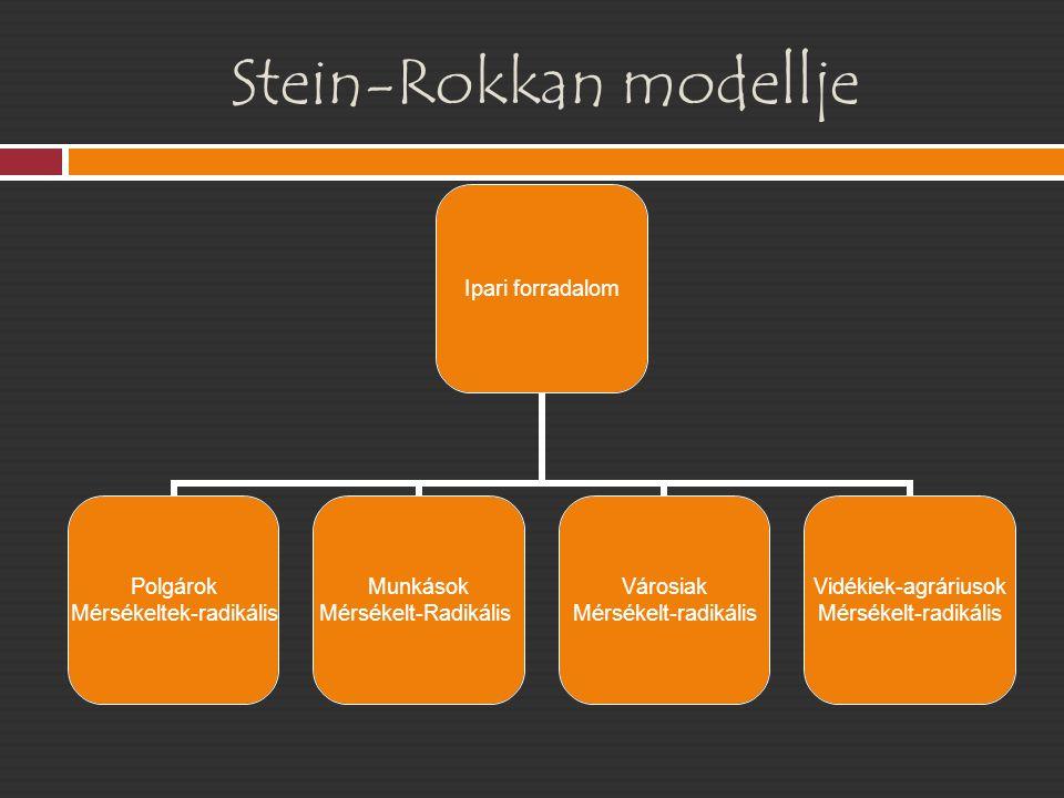 Stein-Rokkan modellje  A modern pártok fejl ő désében kétszer két törésvonalat írt le;  A másik nagy törésvonalat a kulturális dimenziók adják,  Az egyik az állam és az egyház viszonya – f ő leg katolikus államokban,  A másik az er ő források elosztásáról szól azaz a centrum és a periféria viszonyáról ez utóbbinál lehet etnikai jelleg ű is, amivel ő nem számolt,  Mindkét változatban létezik mérséklet és radikális változat,