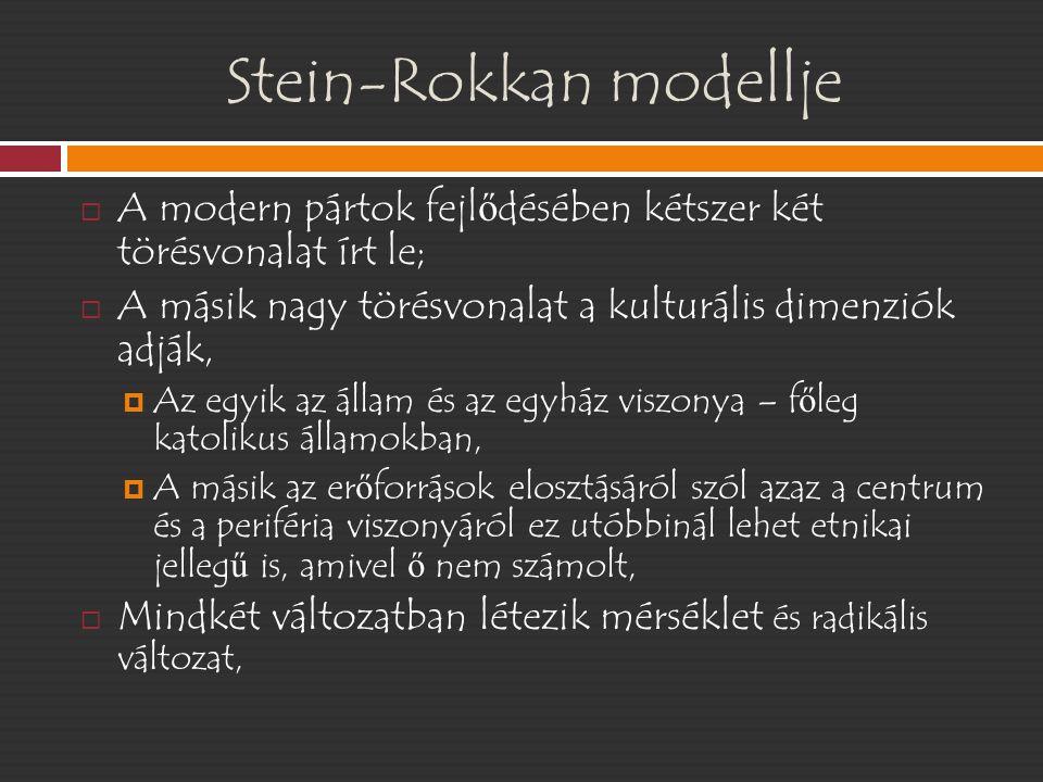Stein-Rokkan modellje Nemzeti forradalom Egyház Keresztények Mérsékelt–radikális Állam Szekulárisok Mérsékelt-radikális Centralisták Mérsékeltek- radikálisok Autonimisták Mérsékeltek- radikálisok
