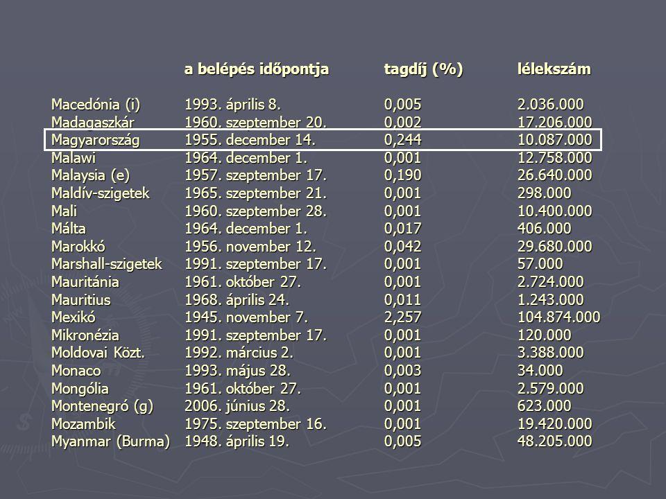 a belépés időpontjatagdíj (%) lélekszám Macedónia (i) 1993.
