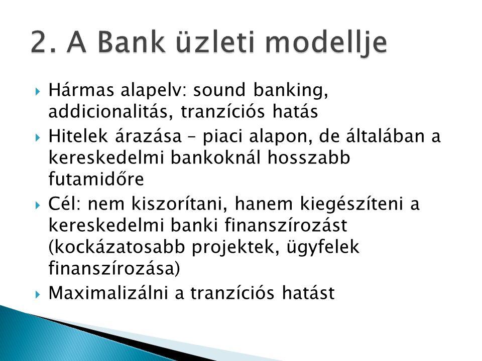  Hármas alapelv: sound banking, addicionalitás, tranzíciós hatás  Hitelek árazása – piaci alapon, de általában a kereskedelmi bankoknál hosszabb futamidőre  Cél: nem kiszorítani, hanem kiegészíteni a kereskedelmi banki finanszírozást (kockázatosabb projektek, ügyfelek finanszírozása)  Maximalizálni a tranzíciós hatást