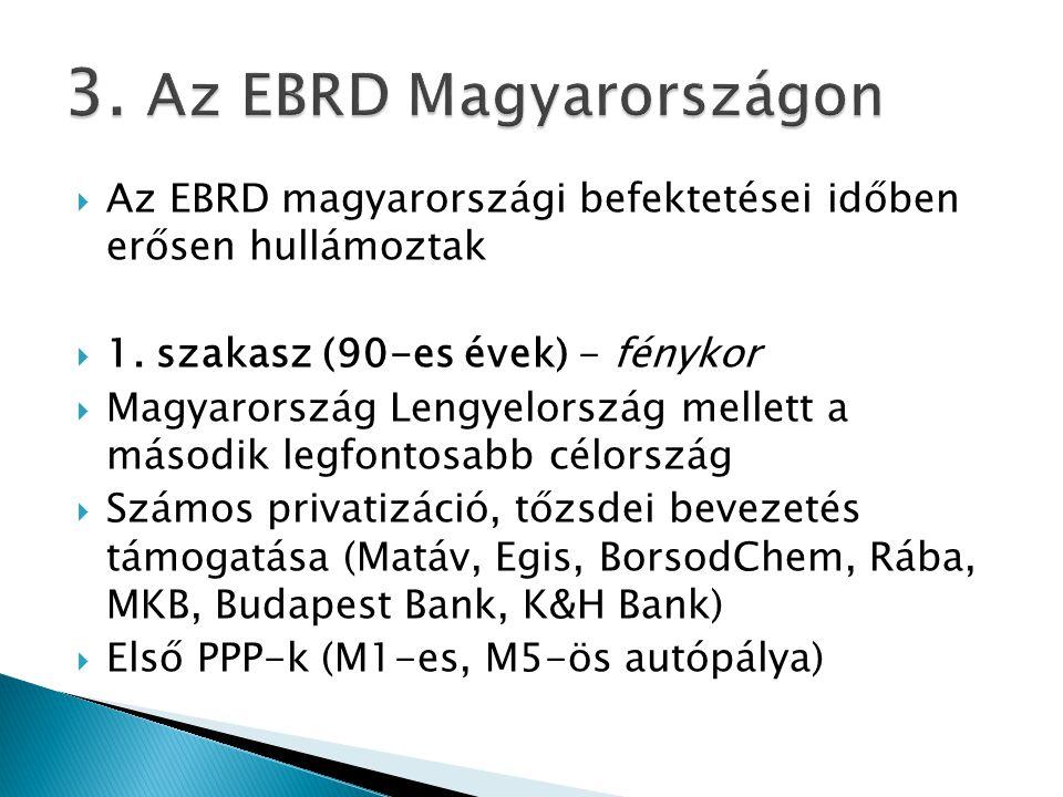  Az EBRD magyarországi befektetései időben erősen hullámoztak  1. szakasz (90-es évek) - fénykor  Magyarország Lengyelország mellett a második legf