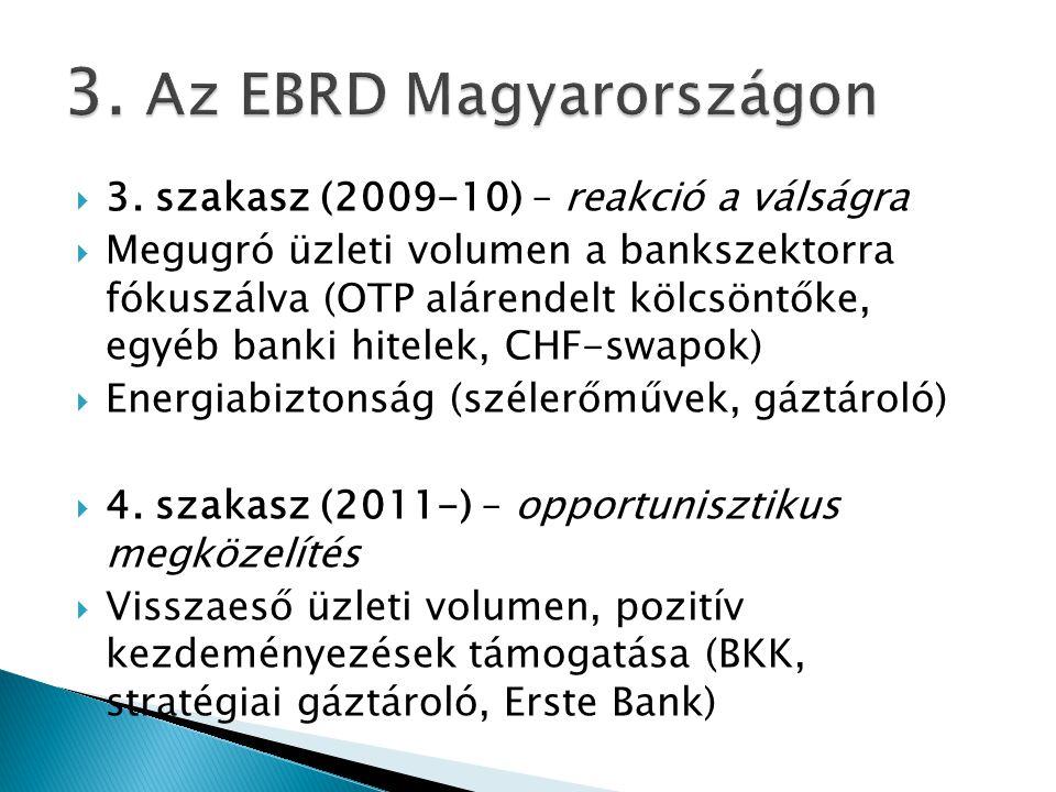  3. szakasz (2009-10) – reakció a válságra  Megugró üzleti volumen a bankszektorra fókuszálva (OTP alárendelt kölcsöntőke, egyéb banki hitelek, CHF-