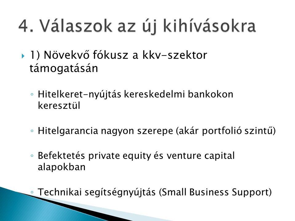 1) Növekvő fókusz a kkv-szektor támogatásán ◦ Hitelkeret-nyújtás kereskedelmi bankokon keresztül ◦ Hitelgarancia nagyon szerepe (akár portfolió szintű) ◦ Befektetés private equity és venture capital alapokban ◦ Technikai segítségnyújtás (Small Business Support)
