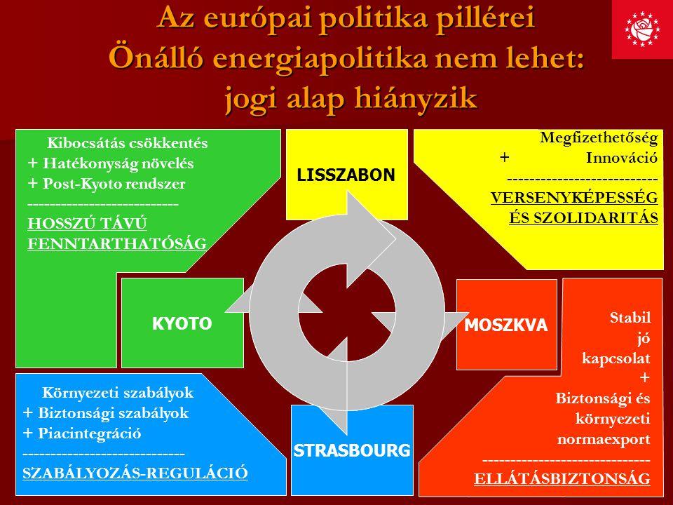 Az európai politika pillérei Önálló energiapolitika nem lehet: jogi alap hiányzik LISSZABON Megfizethetőség + Innováció --------------------------- VE