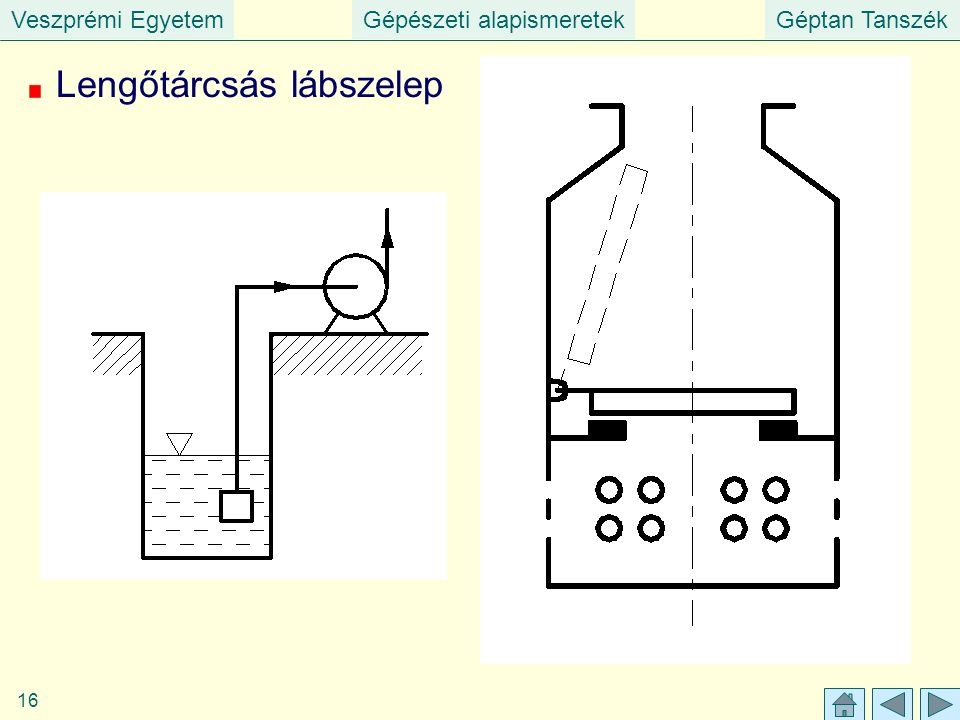 Veszprémi EgyetemGépészeti alapismeretekGéptan Tanszék 16 Lengőtárcsás lábszelep