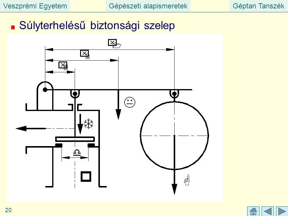 Veszprémi EgyetemGépészeti alapismeretekGéptan Tanszék 20 Súlyterhelésű biztonsági szelep