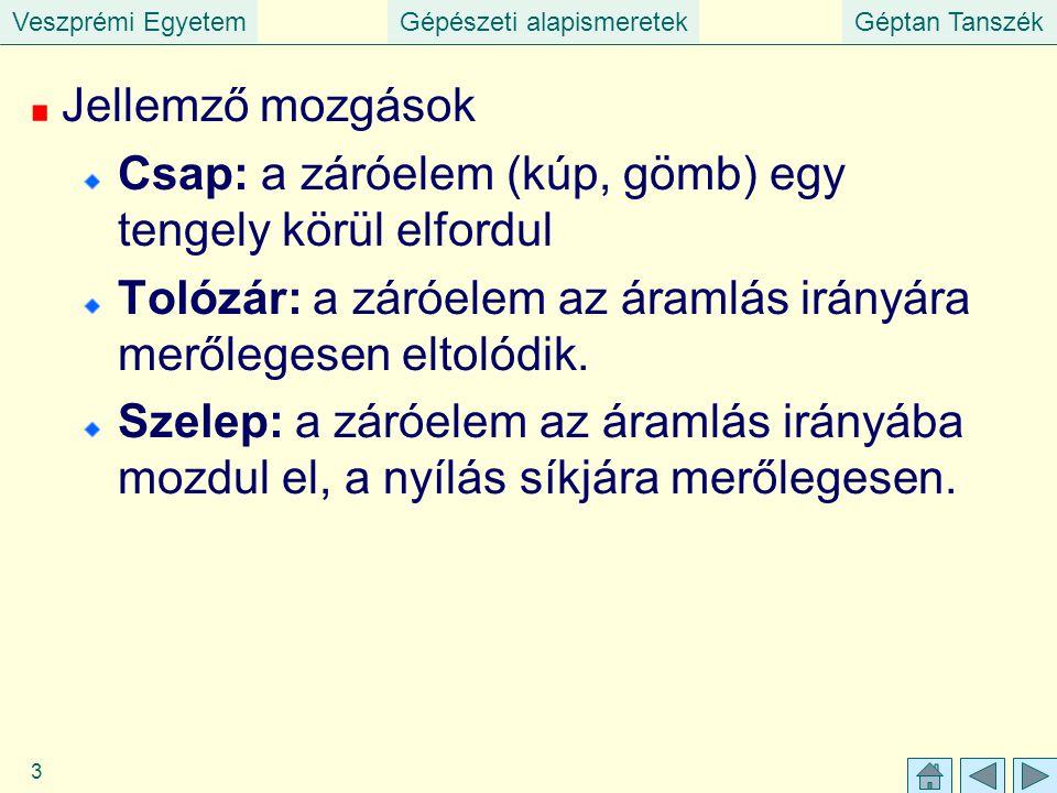 Veszprémi EgyetemGépészeti alapismeretekGéptan Tanszék 3 Jellemző mozgások Csap: a záróelem (kúp, gömb) egy tengely körül elfordul Tolózár: a záróelem