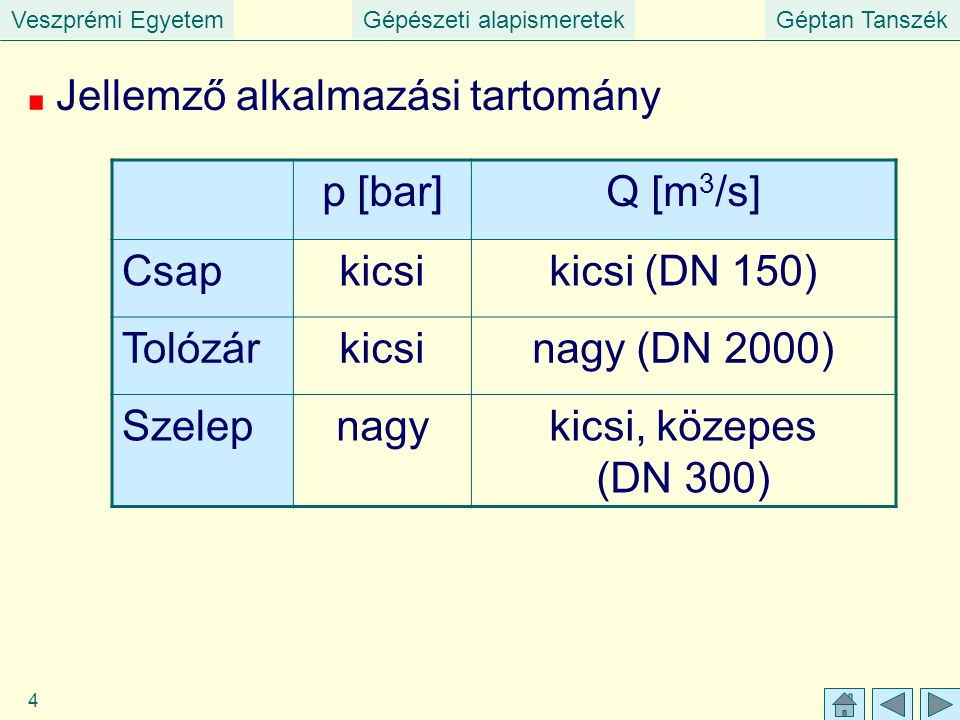 Veszprémi EgyetemGépészeti alapismeretekGéptan Tanszék 4 Jellemző alkalmazási tartomány p [bar]Q [m 3 /s] Csapkicsikicsi (DN 150) Tolózárkicsinagy (DN