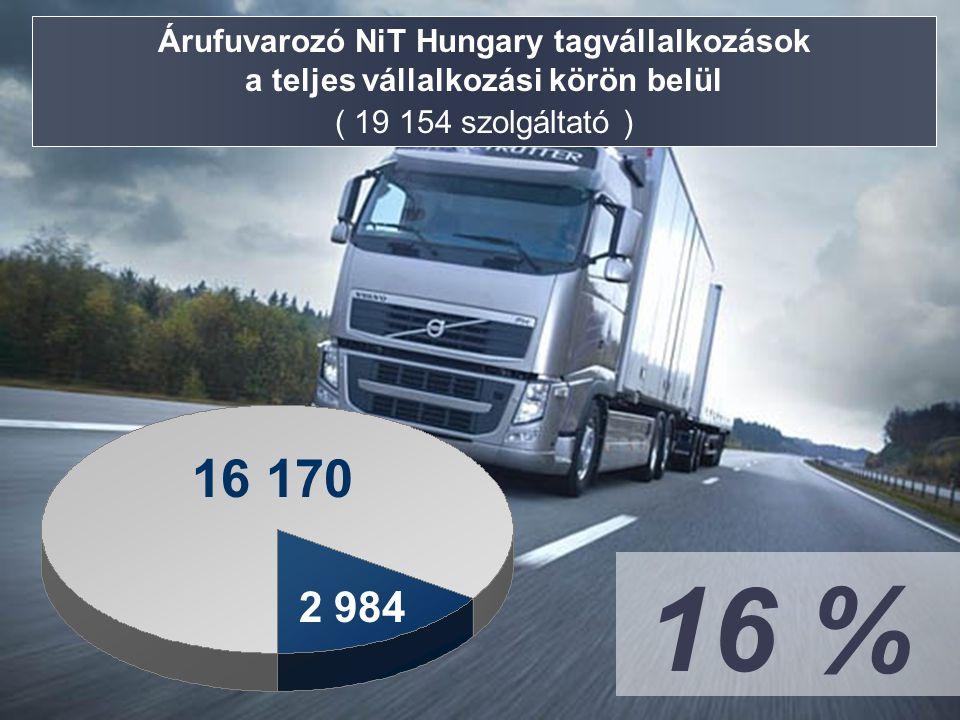 Árufuvarozó NiT Hungary tagvállalkozások a teljes vállalkozási körön belül ( 19 154 szolgáltató ) 2 984 16 170 16 %