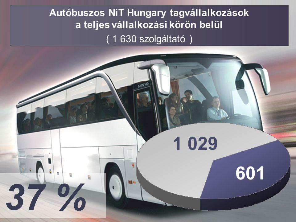 Autóbuszos NiT Hungary tagvállalkozások a teljes vállalkozási körön belül ( 1 630 szolgáltató ) 601 37 % 1 029