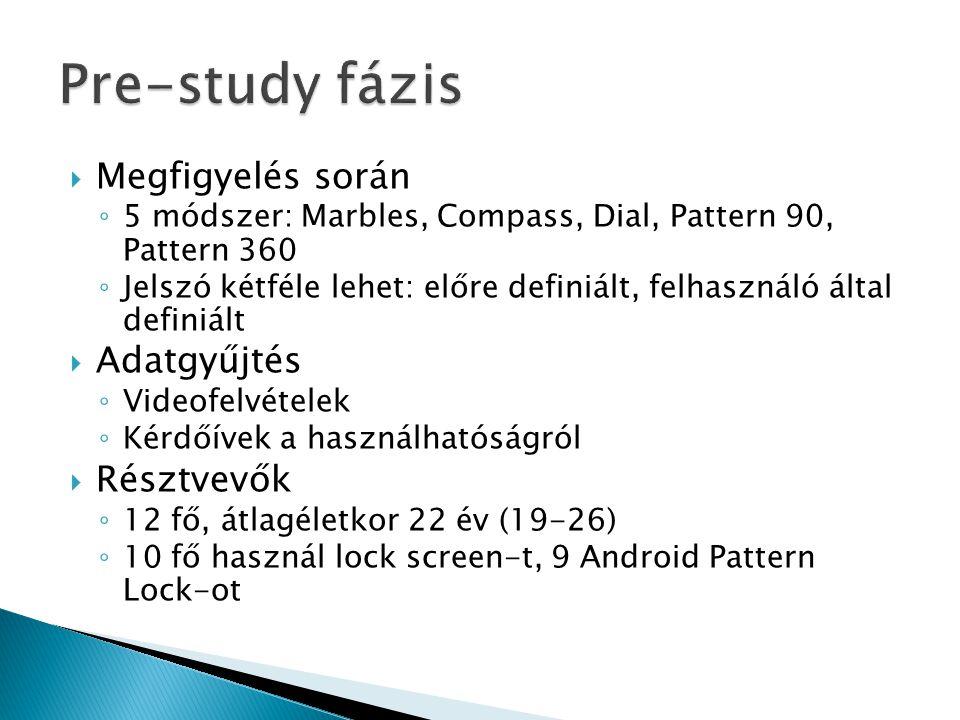  Megfigyelés során ◦ 5 módszer: Marbles, Compass, Dial, Pattern 90, Pattern 360 ◦ Jelszó kétféle lehet: előre definiált, felhasználó által definiált  Adatgyűjtés ◦ Videofelvételek ◦ Kérdőívek a használhatóságról  Résztvevők ◦ 12 fő, átlagéletkor 22 év (19-26) ◦ 10 fő használ lock screen-t, 9 Android Pattern Lock-ot