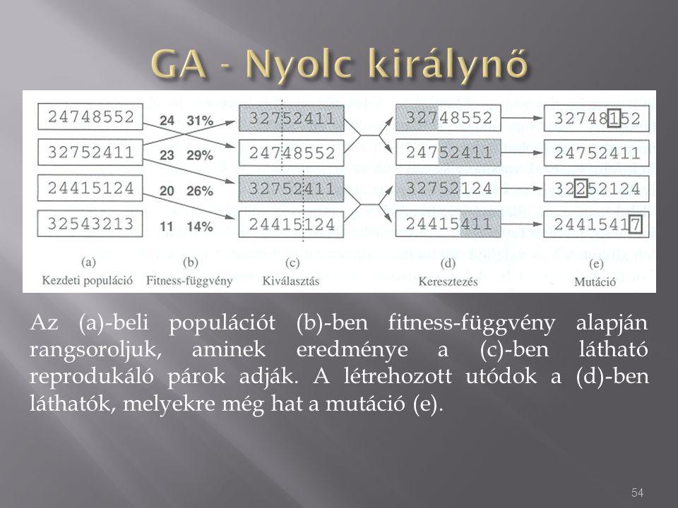 54 Az (a)-beli populációt (b)-ben fitness-függvény alapján rangsoroljuk, aminek eredménye a (c)-ben látható reprodukáló párok adják. A létrehozott utó