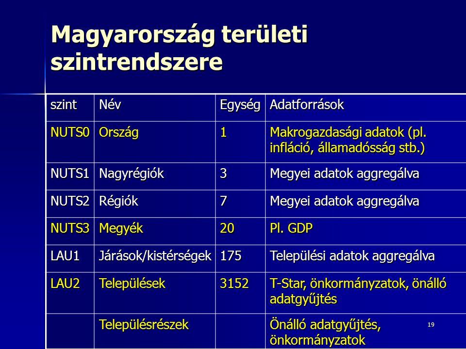 19 Magyarország területi szintrendszere szintNévEgységAdatforrások NUTS0Ország1 Makrogazdasági adatok (pl. infláció, államadósság stb.) NUTS1Nagyrégió