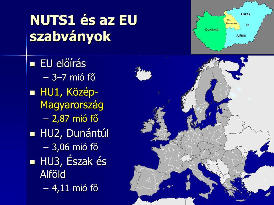 23 NUTS1 és az EU szabványok EU előírás EU előírás –3–7 mió fő HU1, Közép- Magyarország HU1, Közép- Magyarország –2,87 mió fő HU2, Dunántúl HU2, Dunán