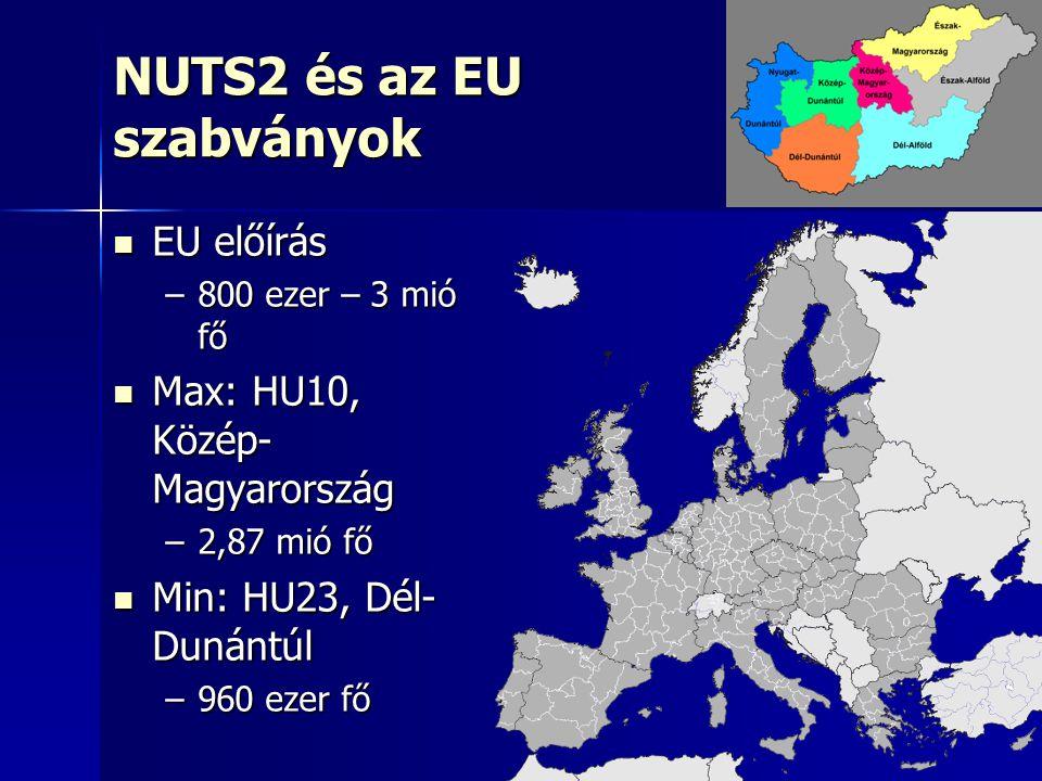 25 NUTS2 és az EU szabványok EU előírás EU előírás –800 ezer – 3 mió fő Max: HU10, Közép- Magyarország Max: HU10, Közép- Magyarország –2,87 mió fő Min