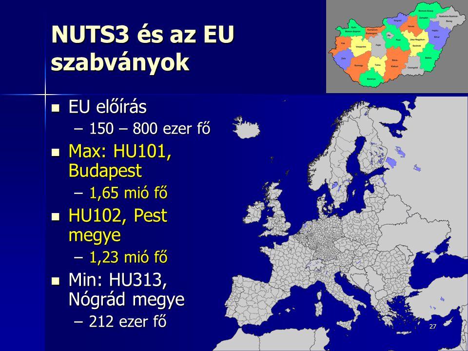 27 NUTS3 és az EU szabványok EU előírás EU előírás –150 – 800 ezer fő Max: HU101, Budapest Max: HU101, Budapest –1,65 mió fő HU102, Pest megye HU102,