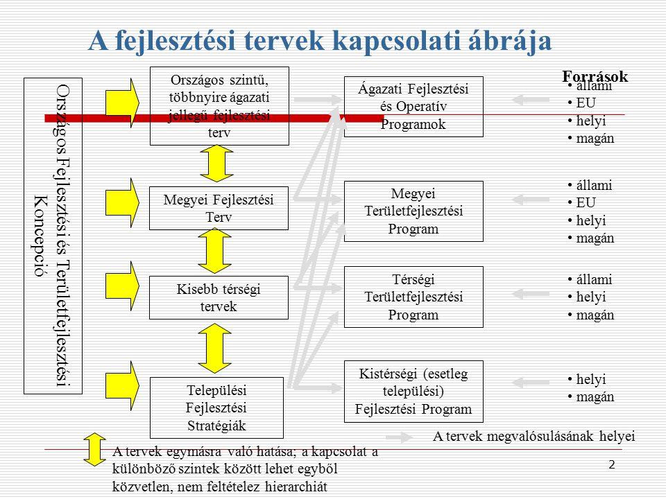 Országos szintű, többnyire ágazati jellegű fejlesztési terv Kisebb térségi tervek Települési Fejlesztési Stratégiák Országos Fejlesztési és Területfej