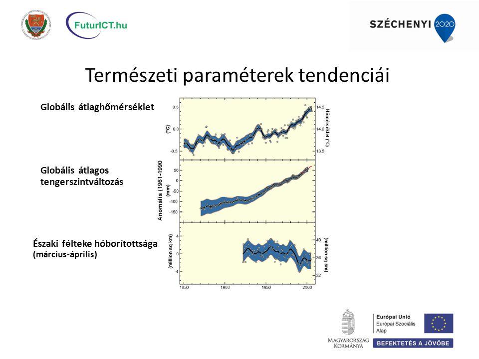 Természeti paraméterek tendenciái Globális átlaghőmérséklet Globális átlagos tengerszintváltozás Északi félteke hóborítottsága (március-április)