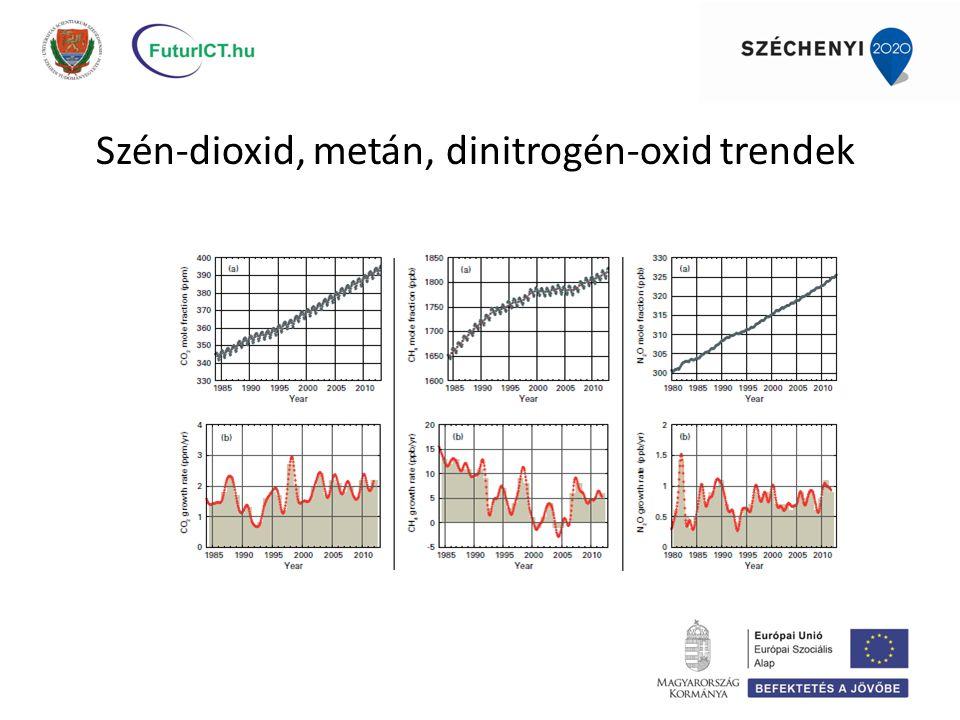 Szén-dioxid, metán, dinitrogén-oxid trendek