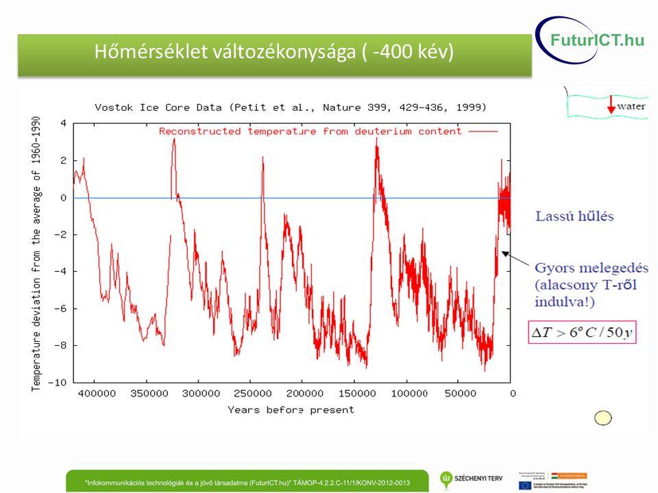 Az elmúlt 20 ezer év hőmérséklet-változásai Forrás: WMO, 2014