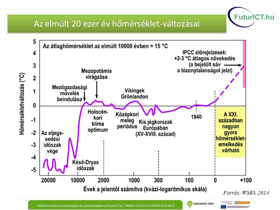 Csapadék indexek várható változásai Magyarországon