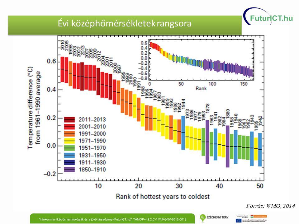 Természeti paraméterek trendjei Globális átlaghőmérséklet Globális átlagos tengerszintváltozás Északi félteke hóborítottsága (március-április)