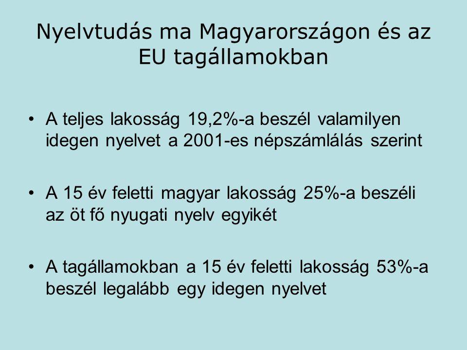 Nyelvtudás ma Magyarországon és az EU tagállamokban A teljes lakosság 19,2%-a beszél valamilyen idegen nyelvet a 2001-es népszámlálás szerint A 15 év feletti magyar lakosság 25%-a beszéli az öt fő nyugati nyelv egyikét A tagállamokban a 15 év feletti lakosság 53%-a beszél legalább egy idegen nyelvet