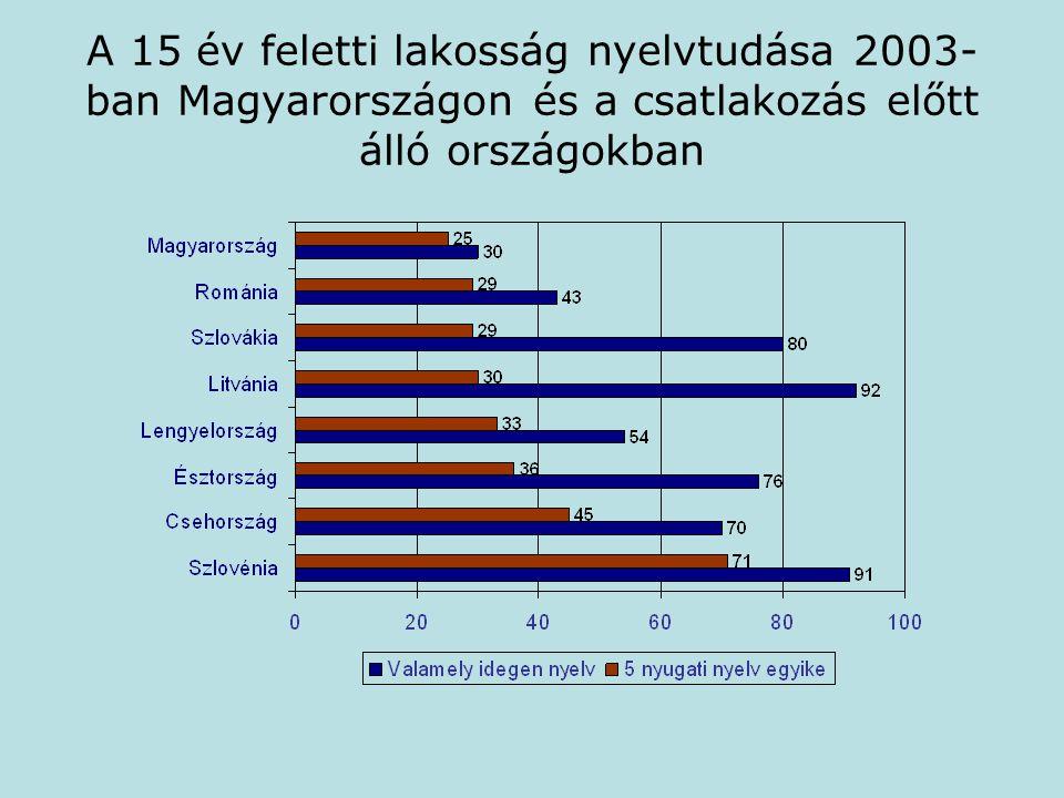 A 15 év feletti lakosság nyelvtudása 2003- ban Magyarországon és a csatlakozás előtt álló országokban
