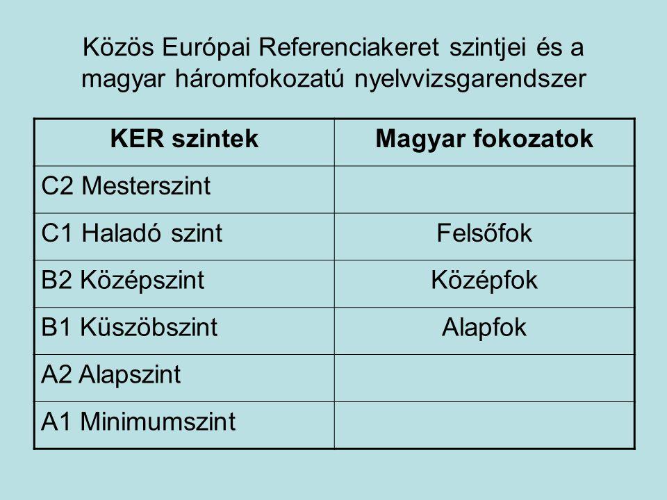 Közös Európai Referenciakeret szintjei és a magyar háromfokozatú nyelvvizsgarendszer KER szintekMagyar fokozatok C2 Mesterszint C1 Haladó szintFelsőfok B2 KözépszintKözépfok B1 KüszöbszintAlapfok A2 Alapszint A1 Minimumszint