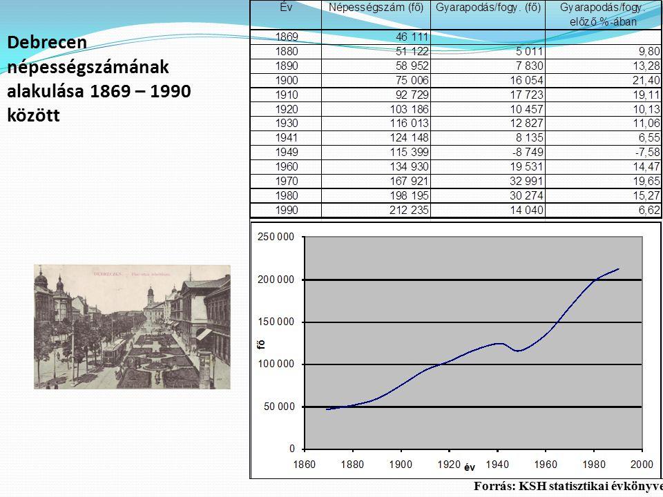 Debrecen népességszámának alakulása 1869 – 1990 között Forrás: KSH statisztikai évkönyvei