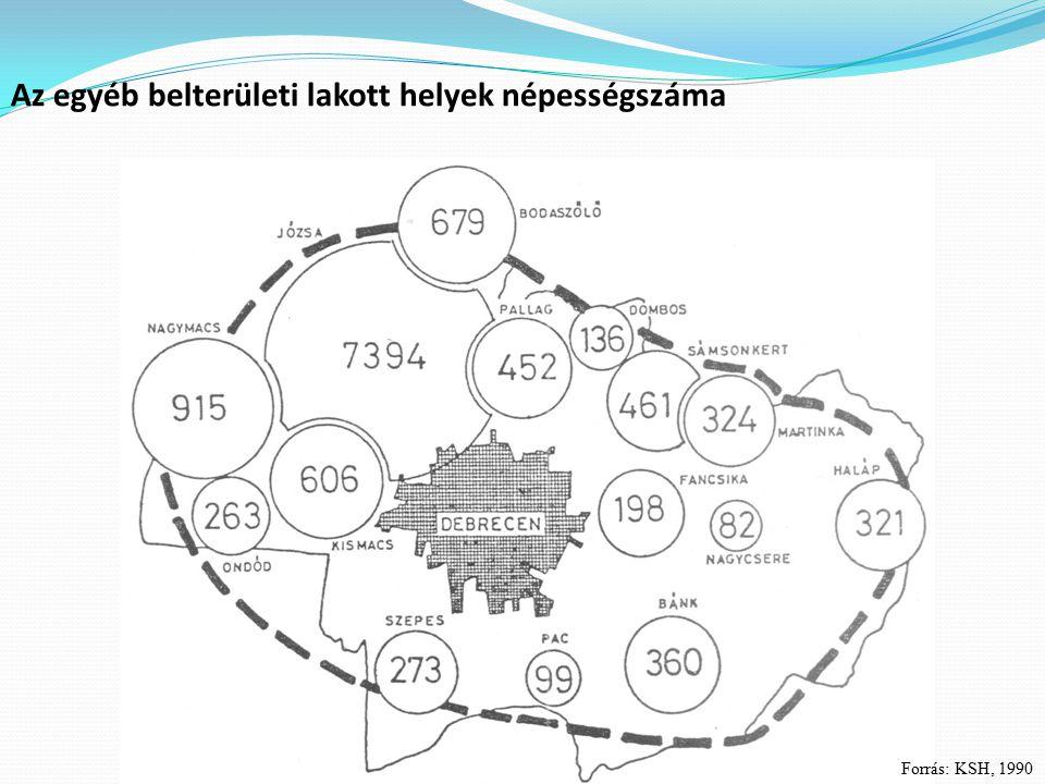 Az egyéb belterületi lakott helyek népességszáma Forrás: KSH, 1990