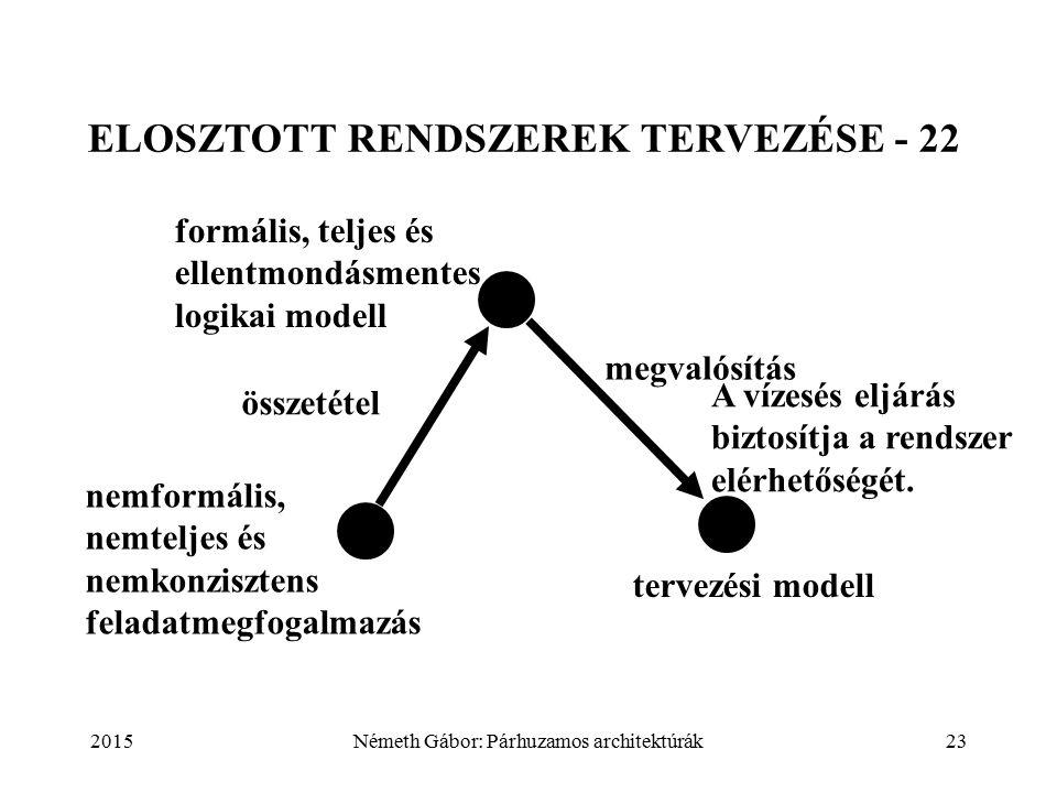 2015Németh Gábor: Párhuzamos architektúrák23 ELOSZTOTT RENDSZEREK TERVEZÉSE - 22 nemformális, nemteljes és nemkonzisztens feladatmegfogalmazás formális, teljes és ellentmondásmentes logikai modell összetétel megvalósítás tervezési modell A vízesés eljárás biztosítja a rendszer elérhetőségét.