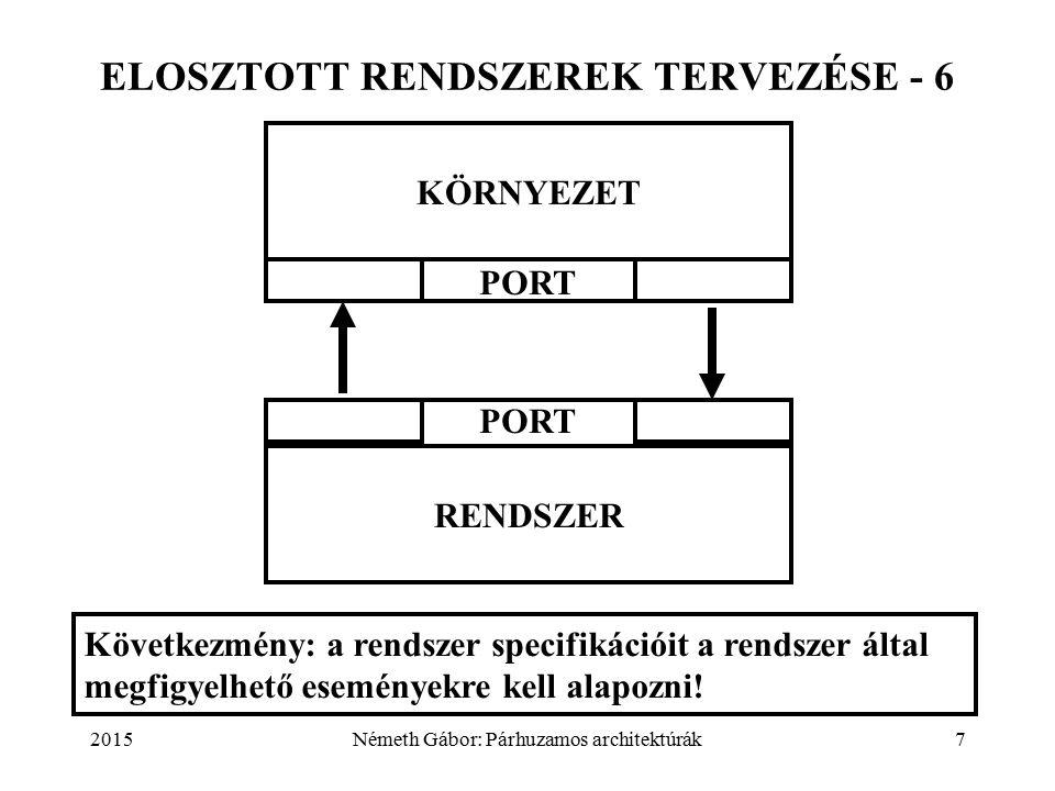 2015Németh Gábor: Párhuzamos architektúrák7 ELOSZTOTT RENDSZEREK TERVEZÉSE - 6 KÖRNYEZET RENDSZER PORT Következmény: a rendszer specifikációit a rendszer által megfigyelhető eseményekre kell alapozni!