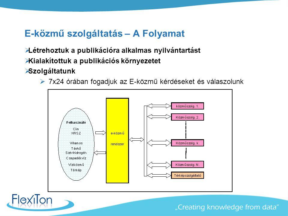 E-közmű szolgáltatás – A Folyamat  Létrehoztuk a publikációra alkalmas nyilvántartást  Kialakítottuk a publikációs környezetet  Szolgáltatunk  7x2