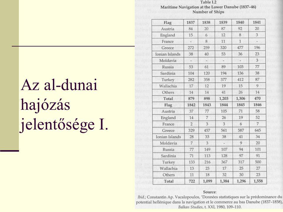 Az al-dunai hajózás jelentősége I.