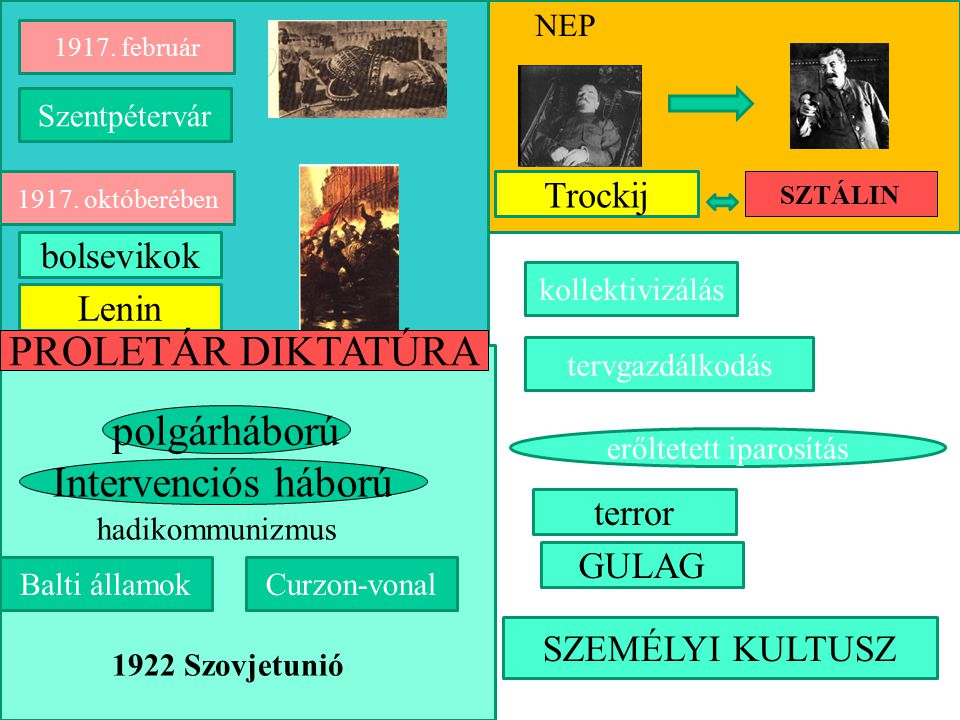 1917. októberében Lenin Intervenciós háború polgárháború 1922 Szovjetunió hadikommunizmus 1917. február Szentpétervár Balti államokCurzon-vonal PROLET