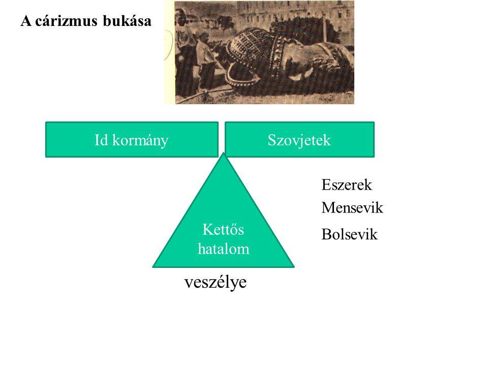 A cárizmus bukása Id kormánySzovjetek Eszerek Mensevik Bolsevik Kettős hatalom veszélye