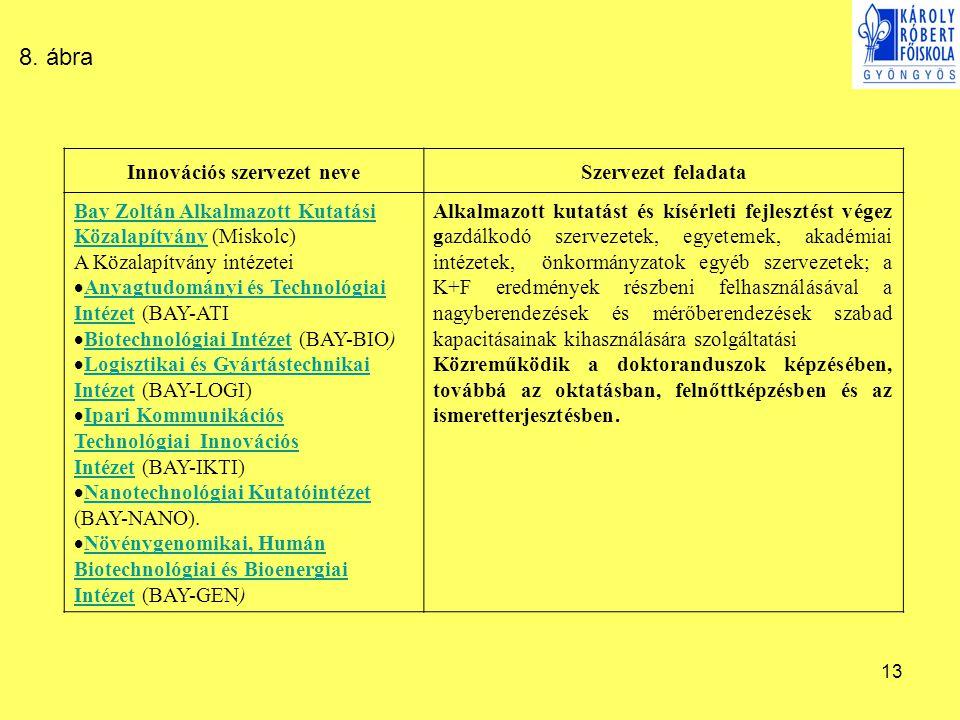 13 Innovációs szervezet neveSzervezet feladata Bay Zoltán Alkalmazott Kutatási KözalapítványBay Zoltán Alkalmazott Kutatási Közalapítvány (Miskolc) A