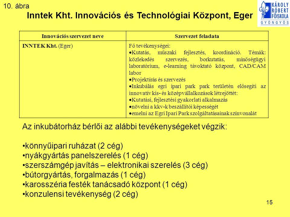 15 Inntek Kht. Innovációs és Technológiai Központ, Eger Az inkubátorház bérlői az alábbi tevékenységeket végzik: könnyűipari ruházat (2 cég) nyákgyárt