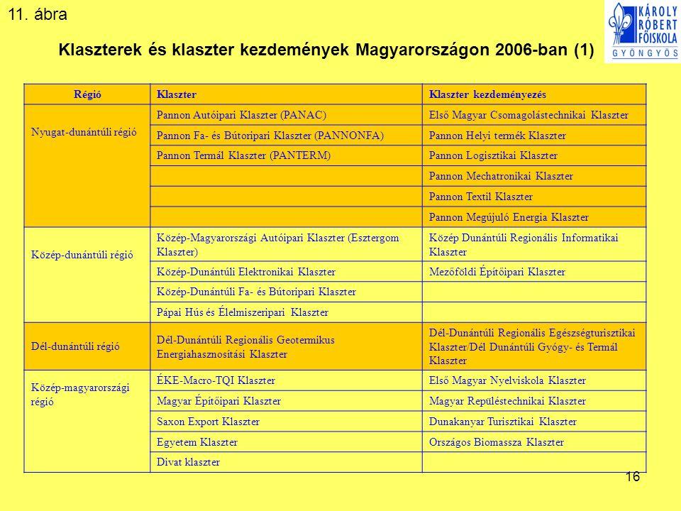 16 Klaszterek és klaszter kezdemények Magyarországon 2006-ban (1) RégióKlaszterKlaszter kezdeményezés Nyugat-dunántúli régió Pannon Autóipari Klaszter (PANAC)Első Magyar Csomagolástechnikai Klaszter Pannon Fa- és Bútoripari Klaszter (PANNONFA)Pannon Helyi termék Klaszter Pannon Termál Klaszter (PANTERM)Pannon Logisztikai Klaszter Pannon Mechatronikai Klaszter Pannon Textil Klaszter Pannon Megújuló Energia Klaszter Közép-dunántúli régió Közép-Magyarországi Autóipari Klaszter (Esztergom Klaszter) Közép Dunántúli Regionális Informatikai Klaszter Közép-Dunántúli Elektronikai KlaszterMezőföldi Építőipari Klaszter Közép-Dunántúli Fa- és Bútoripari Klaszter Pápai Hús és Élelmiszeripari Klaszter Dél-dunántúli régió Dél-Dunántúli Regionális Geotermikus Energiahasznosítási Klaszter Dél-Dunántúli Regionális Egészségturisztikai Klaszter/Dél Dunántúli Gyógy- és Termál Klaszter Közép-magyarországi régió ÉKE-Macro-TQI KlaszterElső Magyar Nyelviskola Klaszter Magyar Építőipari KlaszterMagyar Repüléstechnikai Klaszter Saxon Export KlaszterDunakanyar Turisztikai Klaszter Egyetem KlaszterOrszágos Biomassza Klaszter Divat klaszter 11.