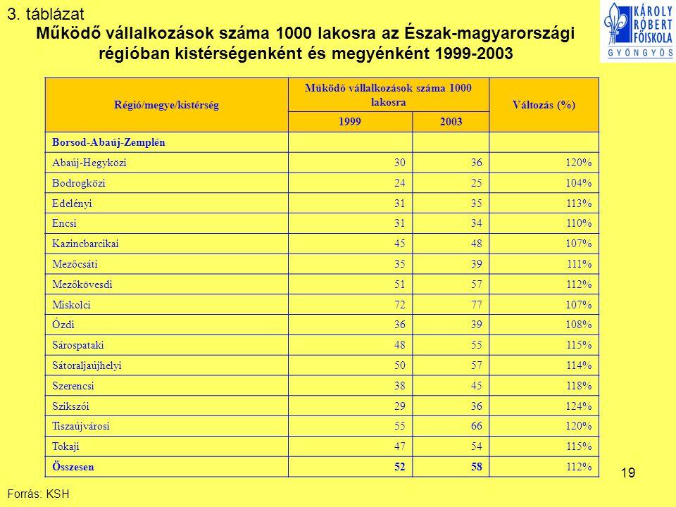 19 Forrás: KSH Régió/megye/kistérség Működő vállalkozások száma 1000 lakosra Változás (%) 19992003 Borsod-Abaúj-Zemplén Abaúj-Hegyközi 3036120% Bodrogközi 2425104% Edelényi 3135113% Encsi 3134110% Kazincbarcikai 4548107% Mezőcsáti 3539111% Mezőkövesdi 5157112% Miskolci 7277107% Ózdi 3639108% Sárospataki 4855115% Sátoraljaújhelyi 5057114% Szerencsi 3845118% Szikszói 2936124% Tiszaújvárosi 5566120% Tokaji 4754115% Összesen 5258112% Működő vállalkozások száma 1000 lakosra az Észak-magyarországi régióban kistérségenként és megyénként 1999-2003 3.