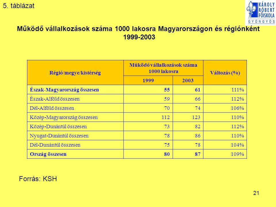 21 Régió/megye/kistérség Működő vállalkozások száma 1000 lakosra Változás (%) 19992003 Észak-Magyarország összesen 5561111% Észak-Alföld összesen 5966