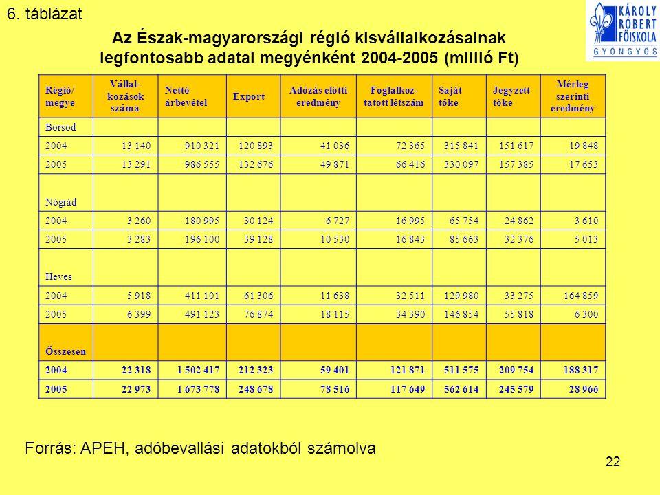 22 Az Észak-magyarországi régió kisvállalkozásainak legfontosabb adatai megyénként 2004-2005 (millió Ft) Régió/ megye Vállal- kozások száma Nettó árbevétel Export Adózás előtti eredmény Foglalkoz- tatott létszám Saját tőke Jegyzett tőke Mérleg szerinti eredmény Borsod 2004 13 140910 321120 89341 03672 365315 841151 61719 848 2005 13 291986 555132 67649 87166 416330 097157 38517 653 Nógrád 2004 3 260180 99530 1246 72716 99565 75424 8623 610 2005 3 283196 10039 12810 53016 84385 66332 3765 013 Heves 2004 5 918411 10161 30611 63832 511129 98033 275164 859 2005 6 399491 12376 87418 11534 390146 85455 8186 300 Összesen 2004 22 3181 502 417212 32359 401121 871511 575209 754188 317 2005 22 9731 673 778248 67878 516117 649562 614245 57928 966 Forrás: APEH, adóbevallási adatokból számolva 6.